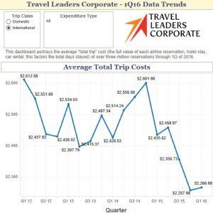 Hotel data trends 2