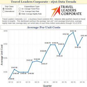 Hotel data trends